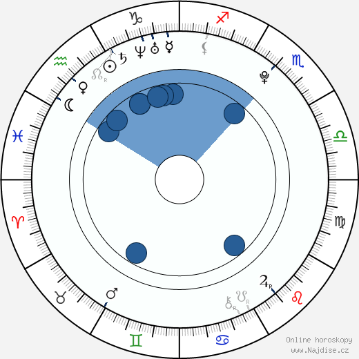 Britt McKillip wikipedie, horoscope, astrology, instagram