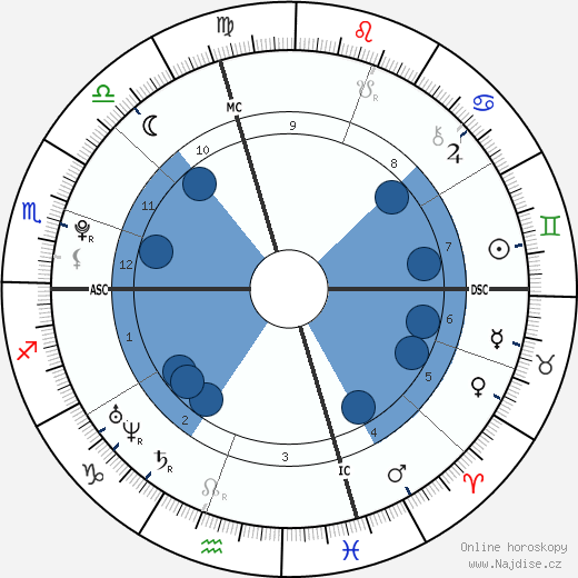 Brittany Curran wikipedie, horoscope, astrology, instagram