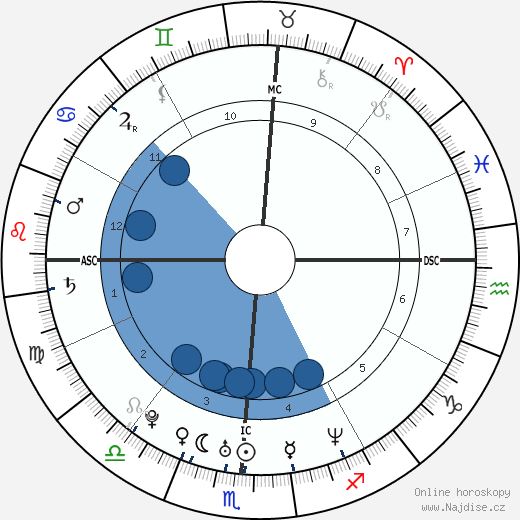 Brittany Murphy wikipedie, horoscope, astrology, instagram