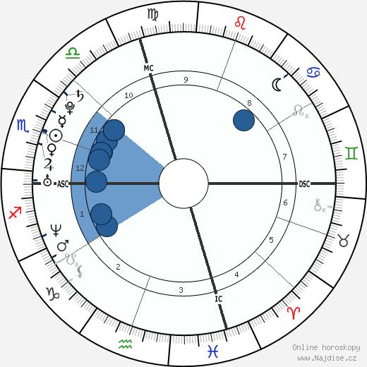 Brittny Gastineau wikipedie, horoscope, astrology, instagram