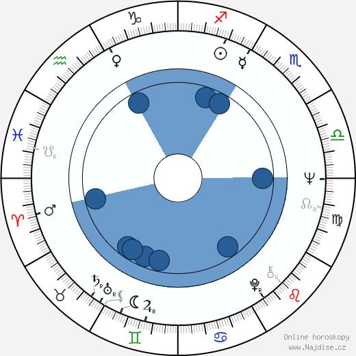 Bronislav Križan wikipedie, horoscope, astrology, instagram