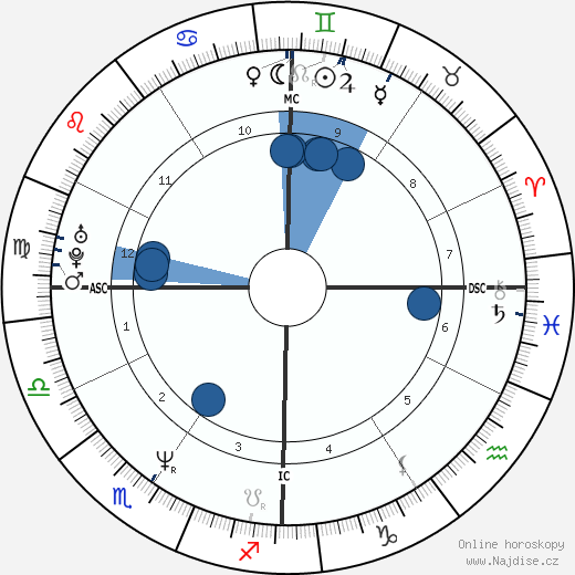 Brooke Shields wikipedie, horoscope, astrology, instagram