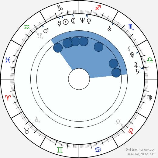 Brooklyn Sudano wikipedie, horoscope, astrology, instagram
