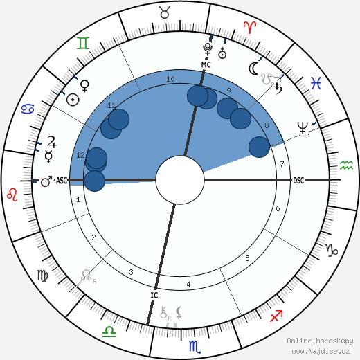 Brooks Adams wikipedie, horoscope, astrology, instagram