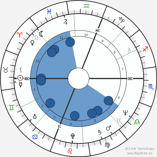 Bruce Boxleitner wikipedie, horoscope, astrology, instagram