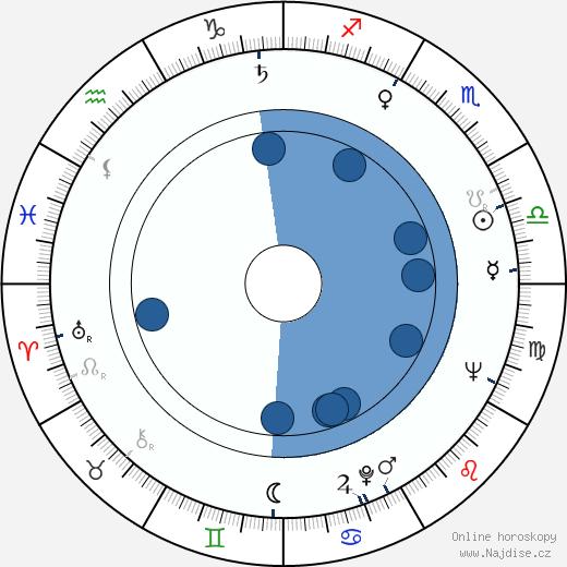 Bruce Geller wikipedie, horoscope, astrology, instagram