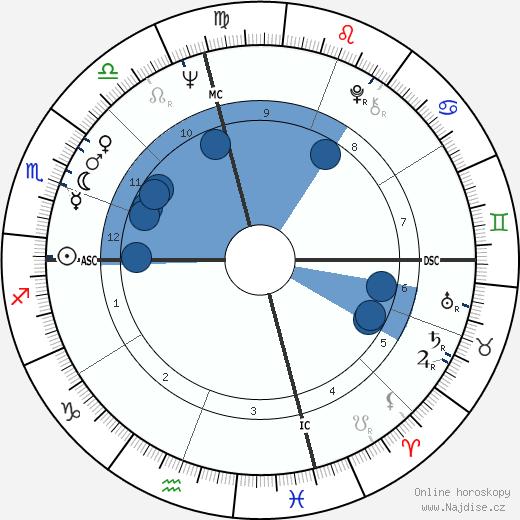 Bruce Lee wikipedie, horoscope, astrology, instagram