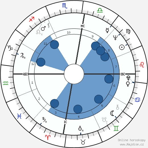 Bruce McLaren wikipedie, horoscope, astrology, instagram