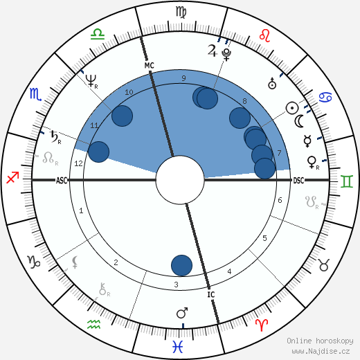 Bruce Ross Morgan wikipedie, horoscope, astrology, instagram