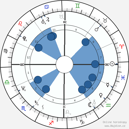Bruce Willis wikipedie, horoscope, astrology, instagram