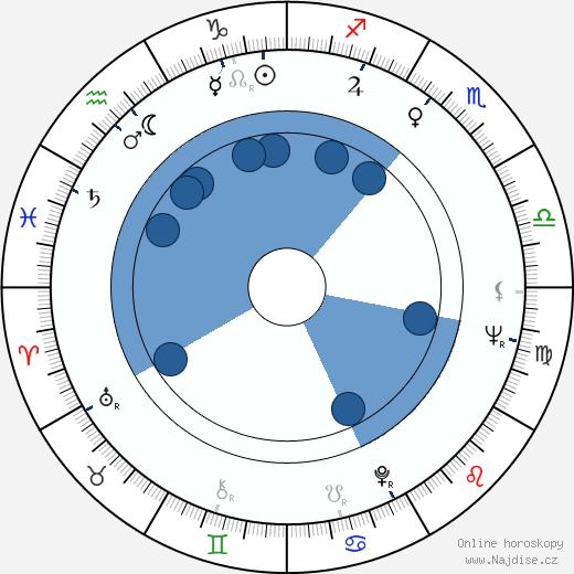 Bruce Yarnell wikipedie, horoscope, astrology, instagram