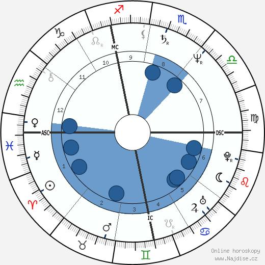 Bruno Artuno wikipedie, horoscope, astrology, instagram