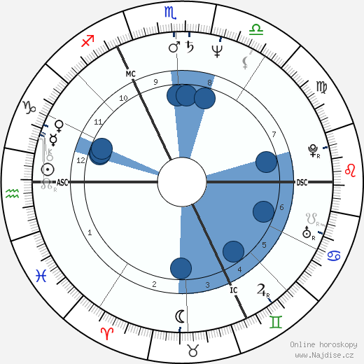 Bruno Coulais wikipedie, horoscope, astrology, instagram