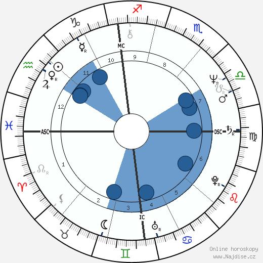 Bruno Gollnisch wikipedie, horoscope, astrology, instagram