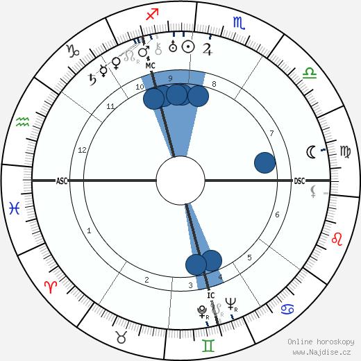 Bruno Hauptmann wikipedie, horoscope, astrology, instagram