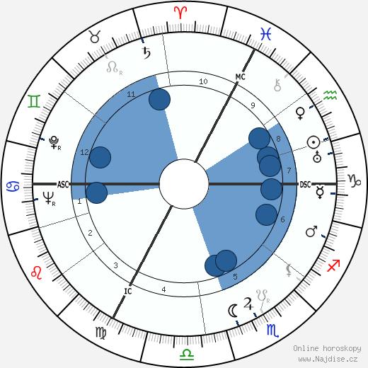 Bruno Kreisky wikipedie, horoscope, astrology, instagram
