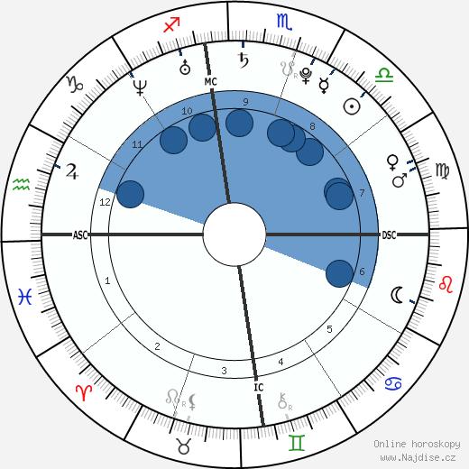 Bruno Mars wikipedie, horoscope, astrology, instagram