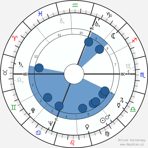 Bruno Neri wikipedie, horoscope, astrology, instagram