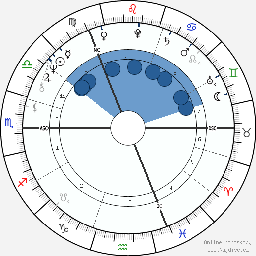 Bryan Ferry wikipedie, horoscope, astrology, instagram