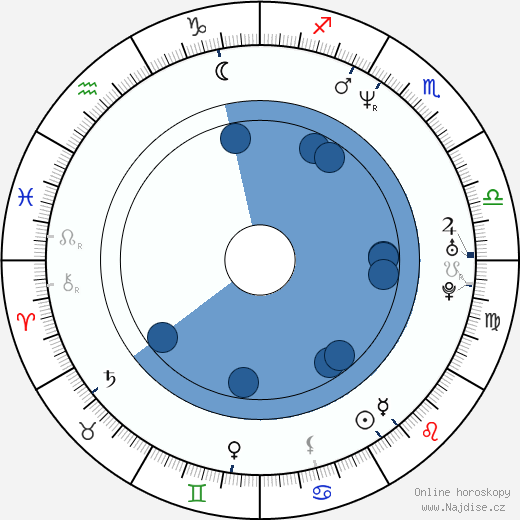 Bryan Fuller wikipedie, horoscope, astrology, instagram