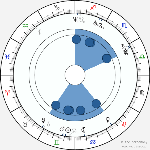 Bryan Habana wikipedie, horoscope, astrology, instagram