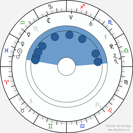 Bryce Dallas Howard wikipedie, horoscope, astrology, instagram