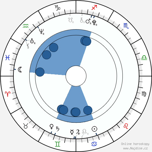 Bryn Early wikipedie, horoscope, astrology, instagram