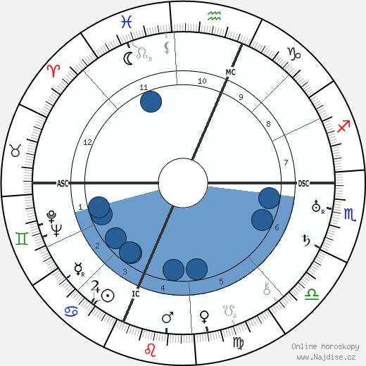 Buckminister Fuller wikipedie, horoscope, astrology, instagram