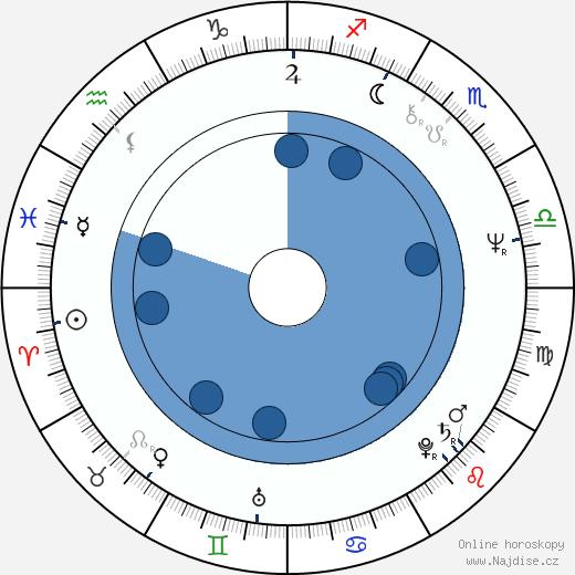 Bud Cort wikipedie, horoscope, astrology, instagram