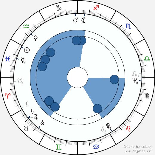 Buffy Sainte-Marie wikipedie, horoscope, astrology, instagram
