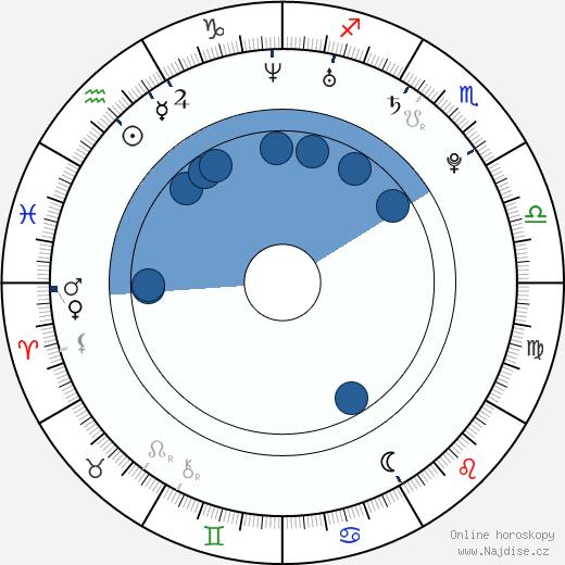 Bug Hall wikipedie, horoscope, astrology, instagram