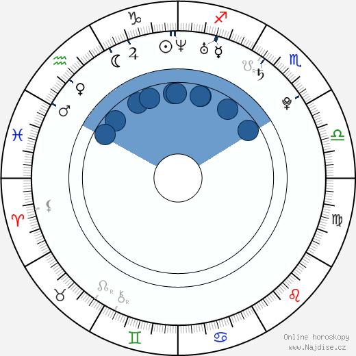Burak Özçivit wikipedie, horoscope, astrology, instagram