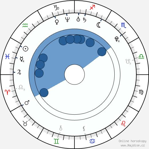 Burgess Abernethy wikipedie, horoscope, astrology, instagram