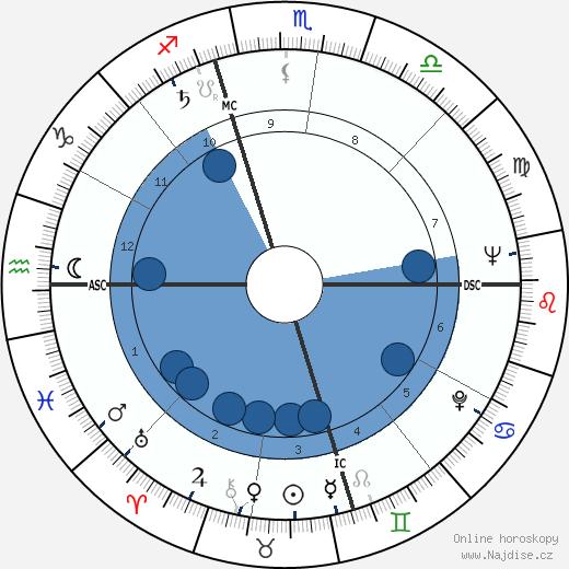 Burt Bacharach wikipedie, horoscope, astrology, instagram