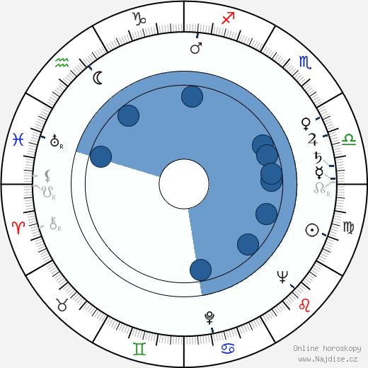 Burt Kennedy wikipedie, horoscope, astrology, instagram