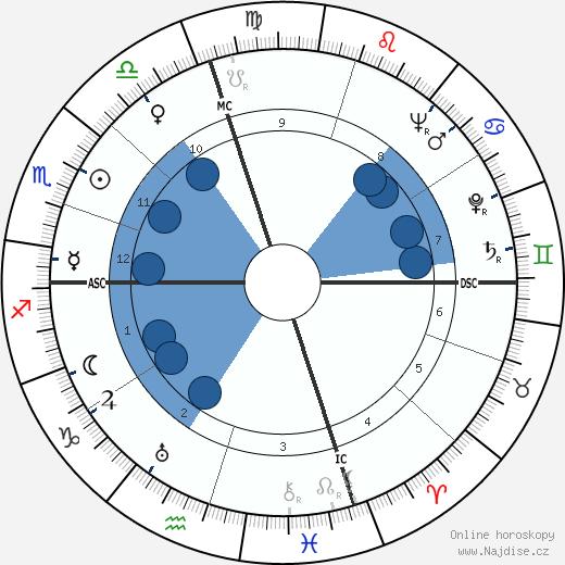 Burt Lancaster wikipedie, horoscope, astrology, instagram