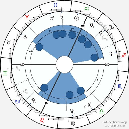 Burt Reynolds wikipedie, horoscope, astrology, instagram
