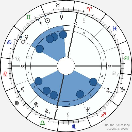 Busta Rhymes wikipedie, horoscope, astrology, instagram