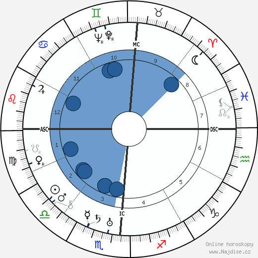 Buster Keaton wikipedie, horoscope, astrology, instagram