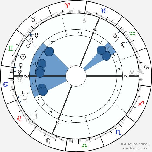 Byron White wikipedie, horoscope, astrology, instagram