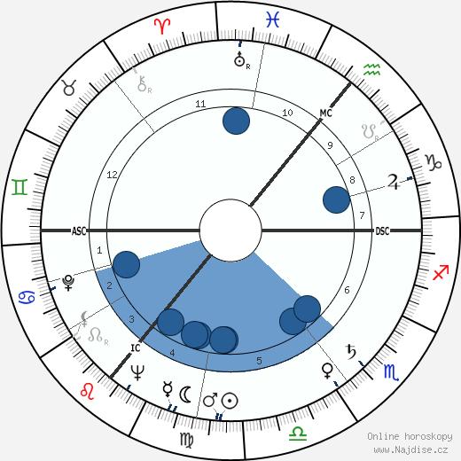 C. J. Haughey wikipedie, horoscope, astrology, instagram