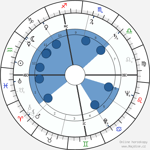 C. J. Levan wikipedie, horoscope, astrology, instagram