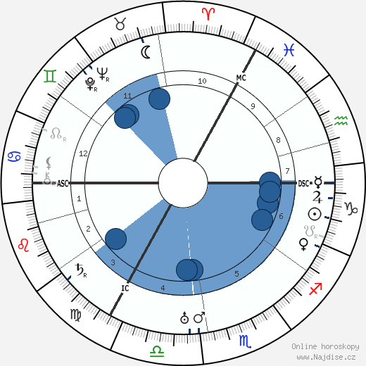 C. J. van Nieuwenburg wikipedie, horoscope, astrology, instagram