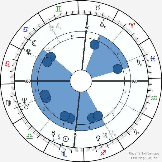 C. K. Williams wikipedie, horoscope, astrology, instagram