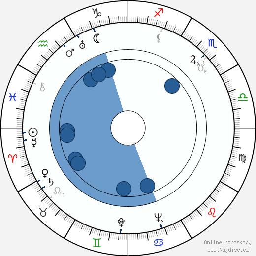 Cal Howard wikipedie, horoscope, astrology, instagram