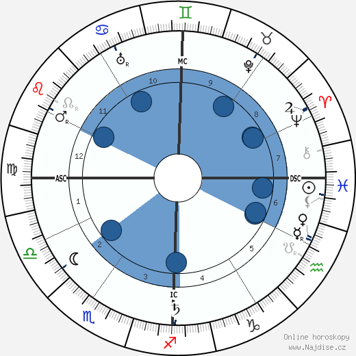 Calcuste Gulbenkian wikipedie, horoscope, astrology, instagram