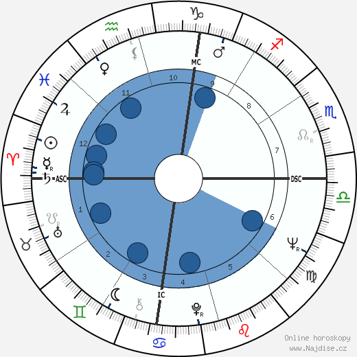Cale Yarborough wikipedie, horoscope, astrology, instagram