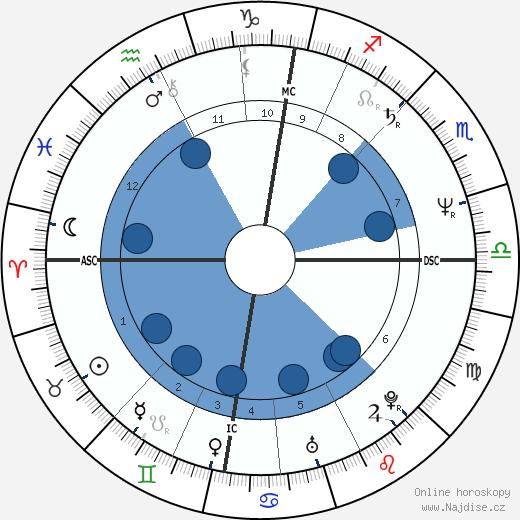 Calum MacDonald wikipedie, horoscope, astrology, instagram