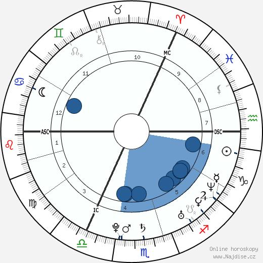 Calvin Harris wikipedie, horoscope, astrology, instagram