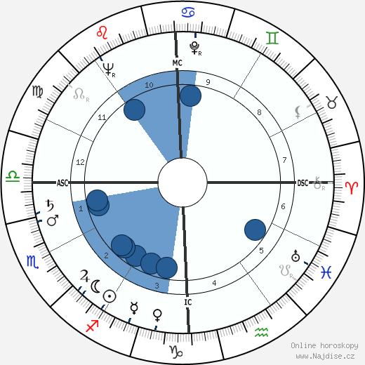 Calvin Quate wikipedie, horoscope, astrology, instagram